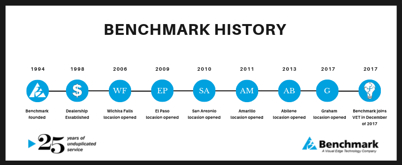 Copy of Blue Timeline Cycle Presentation